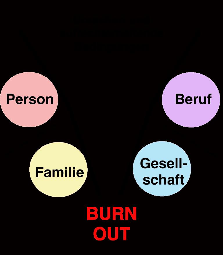 Burnout Faktoren